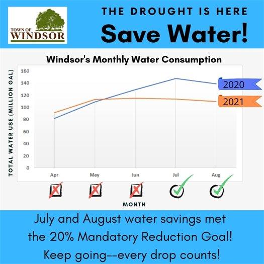 Monthly water savings