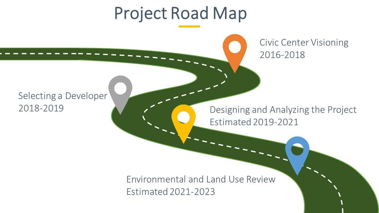 Civic Center Roadmap